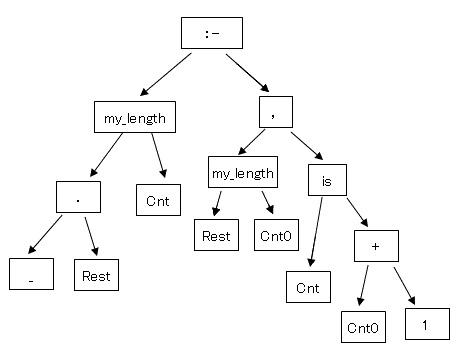 operator_tree20161206